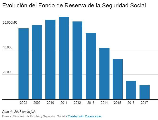 Gráfico muestra la evolución del fondo de reserva de la seguridad social
